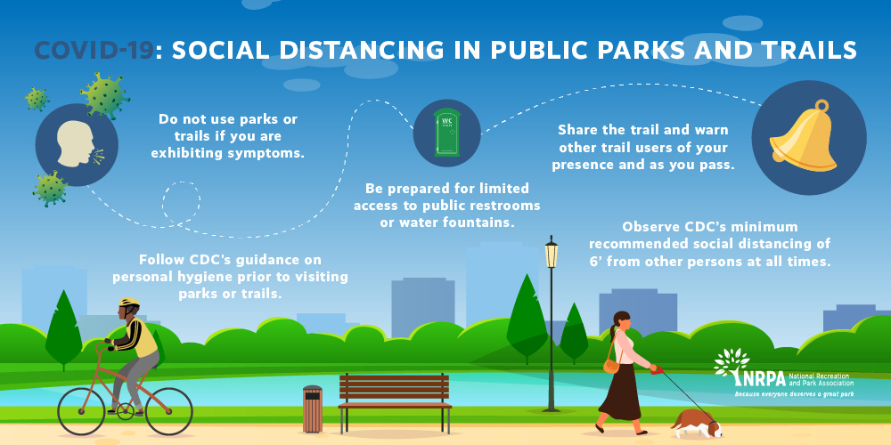 NRPA Park Use Guidelines COVID-19