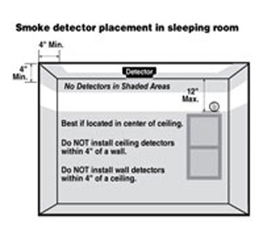 Smoke detector installation parameters in a sleeping room.