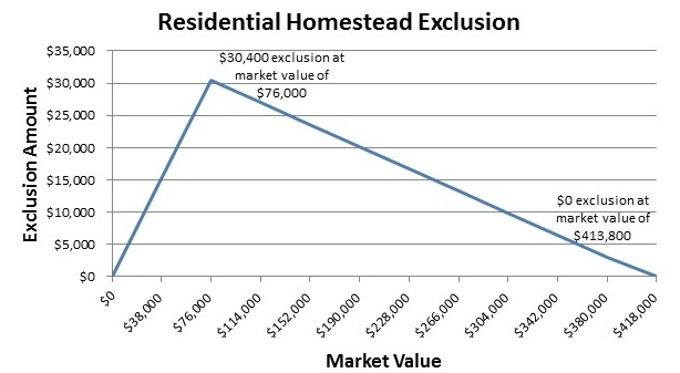 Homestead Exclusion Graph